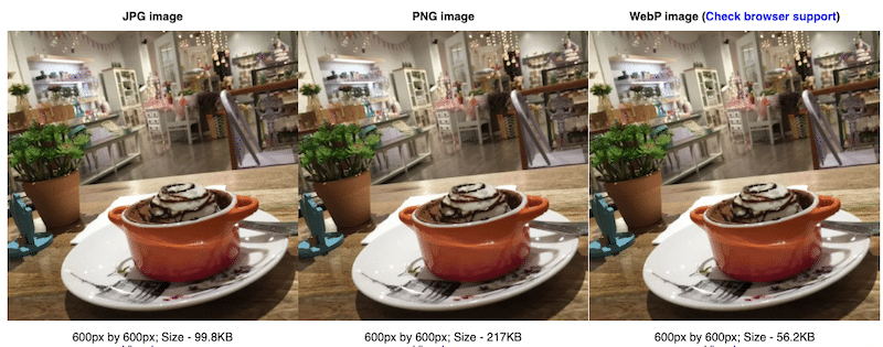 Comparing formats vs size on mobile - Source: imagekit