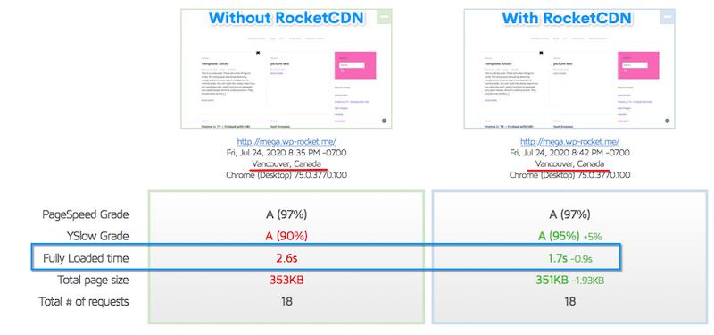 Decreased fully loaded time after using RocketCDN - Source: GTmetrix