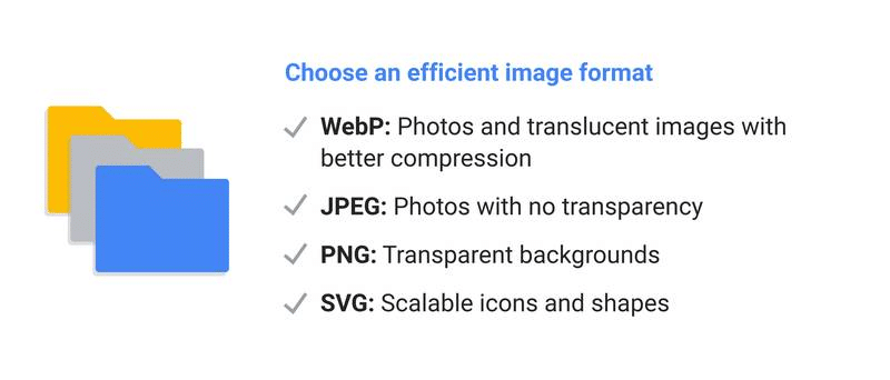 Google's checklist to choose the right format - Source: Think with Google