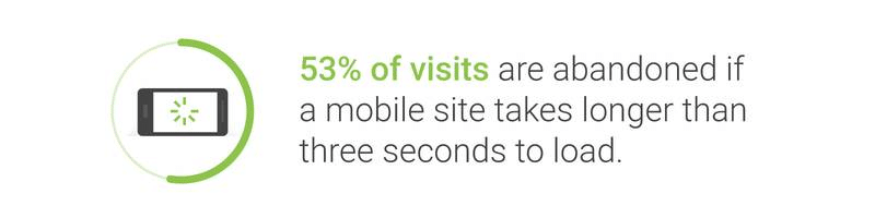 Impact of a slow mobile site on visits - Source: Think with Google