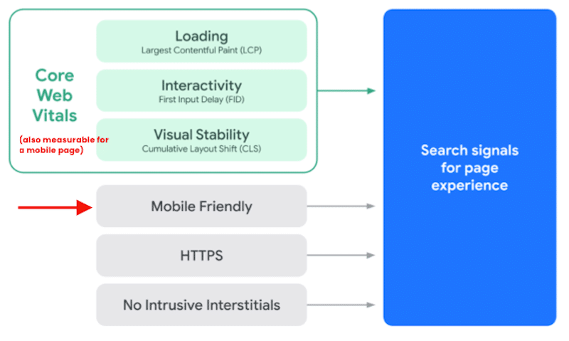 Importance of mobile-friendliness for SEO - Source: Search signals for page experience