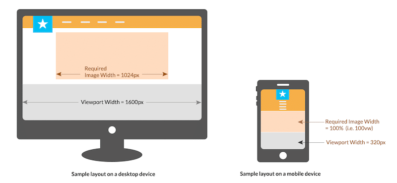 Example of a ratio on desktop vs mobile - Source: ImageKit