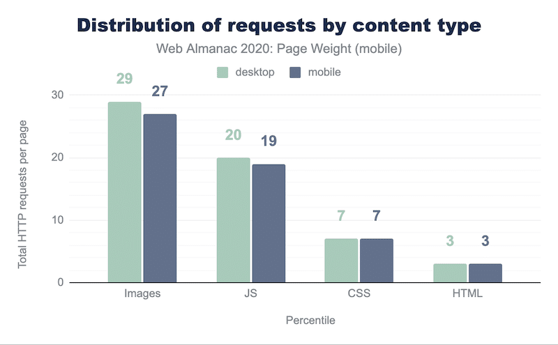 Images are responsible for the highest number of HTTP requests - source: Almanac.http archives