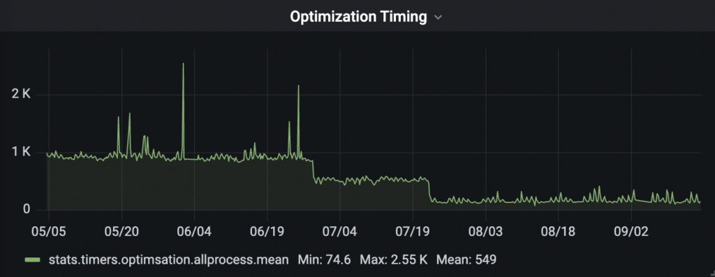 Optimization timing decreasing thanks to faster compression
